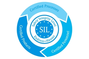 SIL functional safety by design